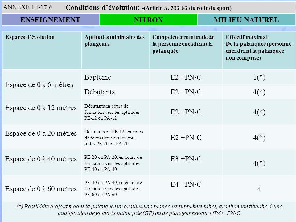 Espaces dévolutionAptitudes minimales des plongeurs Compétence minimale de la personne encadrant la palanquée Effectif maximal De la palanquée (personne encadrant la palanquée non comprise) Espace de 0 à 6 mètres BaptêmeE2 +PN-C1(*) DébutantsE2 +PN-C4(*) Espace de 0 à 12 mètres Débutants en cours de formation vers les aptitudes PE-12 ou PA-12 E2 +PN-C4(*) Espace de 0 à 20 mètres Débutants ou PE-12, en cours de formation vers les apti- tudes PE-20 ou PA-20 E2 +PN-C4(*) Espace de 0 à 40 mètres PE-20 ou PA-20, en cours de formation vers les aptitudes PE-40 ou PA-40 E3 +PN-C 4(*) Espace de 0 à 60 mètres PE-40 ou PA-40, en cours de formation vers les aptitudes PE-60 ou PA-60 E4 +PN-C 4 (*) Possibilité dajouter dans la palanquée un ou plusieurs plongeurs supplémentaires, au minimum titulaire dune qualification de guide de palanquée (GP) ou de plongeur niveau 4 (P4)+PN-C Conditions dévolution: -(Article A.