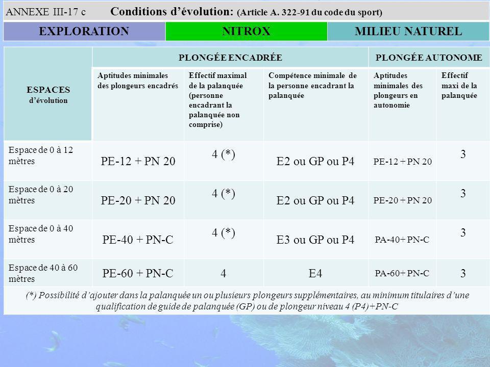 ESPACES dévolution PLONGÉE ENCADRÉEPLONGÉE AUTONOME Aptitudes minimales des plongeurs encadrés Effectif maximal de la palanquée (personne encadrant la palanquée non comprise) Compétence minimale de la personne encadrant la palanquée Aptitudes minimales des plongeurs en autonomie Effectif maxi de la palanquée Espace de 0 à 12 mètres PE-12 + PN 20 4 (*) E2 ou GP ou P4 PE-12 + PN 20 3 Espace de 0 à 20 mètres PE-20 + PN 20 4 (*) E2 ou GP ou P4 PE-20 + PN 20 3 Espace de 0 à 40 mètres PE-40 + PN-C 4 (*) E3 ou GP ou P4 PA-40+ PN-C 3 Espace de 40 à 60 mètres PE-60 + PN-C4E4 PA-60+ PN-C 3 (*) Possibilité dajouter dans la palanquée un ou plusieurs plongeurs supplémentaires, au minimum titulaires dune qualification de guide de palanquée (GP) ou de plongeur niveau 4 (P4)+PN-C Conditions dévolution: (Article A.