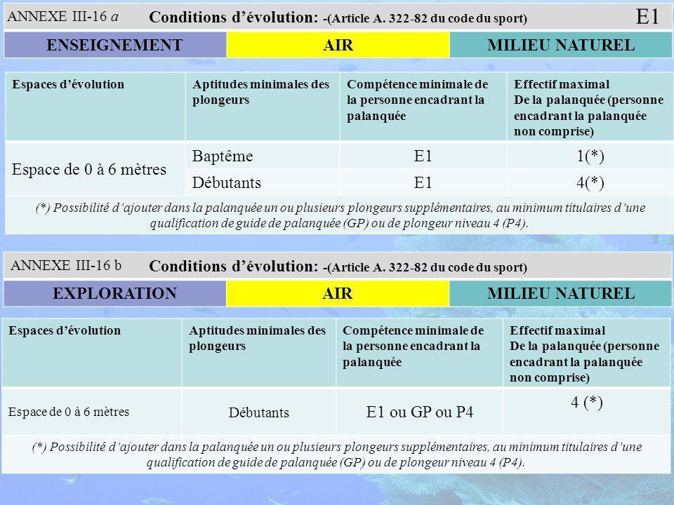 Espaces dévolutionAptitudes minimales des plongeurs Compétence minimale de la personne encadrant la palanquée Effectif maximal De la palanquée (personne encadrant la palanquée non comprise) Espace de 0 à 6 mètres BaptêmeE11(*) DébutantsE14(*) (*) Possibilité dajouter dans la palanquée un ou plusieurs plongeurs supplémentaires, au minimum titulaires dune qualification de guide de palanquée (GP) ou de plongeur niveau 4 (P4).