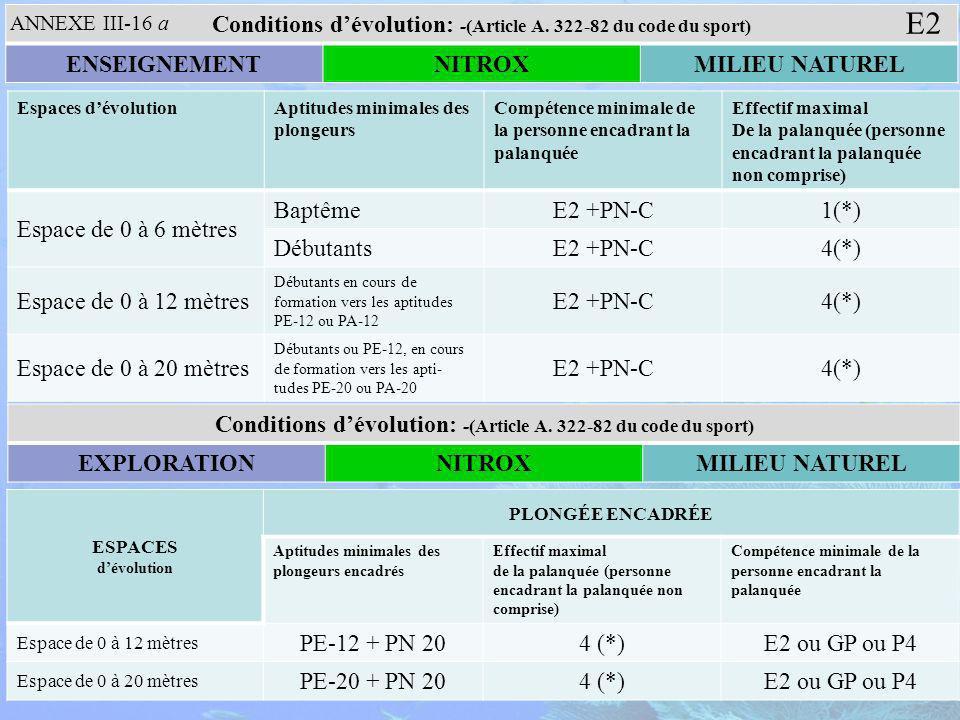 Espaces dévolutionAptitudes minimales des plongeurs Compétence minimale de la personne encadrant la palanquée Effectif maximal De la palanquée (personne encadrant la palanquée non comprise) Espace de 0 à 6 mètres BaptêmeE2 +PN-C1(*) DébutantsE2 +PN-C4(*) Espace de 0 à 12 mètres Débutants en cours de formation vers les aptitudes PE-12 ou PA-12 E2 +PN-C4(*) Espace de 0 à 20 mètres Débutants ou PE-12, en cours de formation vers les apti- tudes PE-20 ou PA-20 E2 +PN-C4(*) Conditions dévolution: -(Article A.