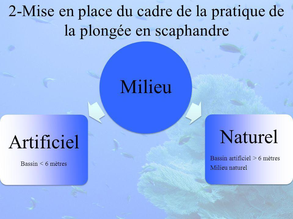 2-Mise en place du cadre de la pratique de la plongée en scaphandre Milieu Artificiel Bassin < 6 mètres Naturel Bassin artificiel > 6 mètres Milieu naturel
