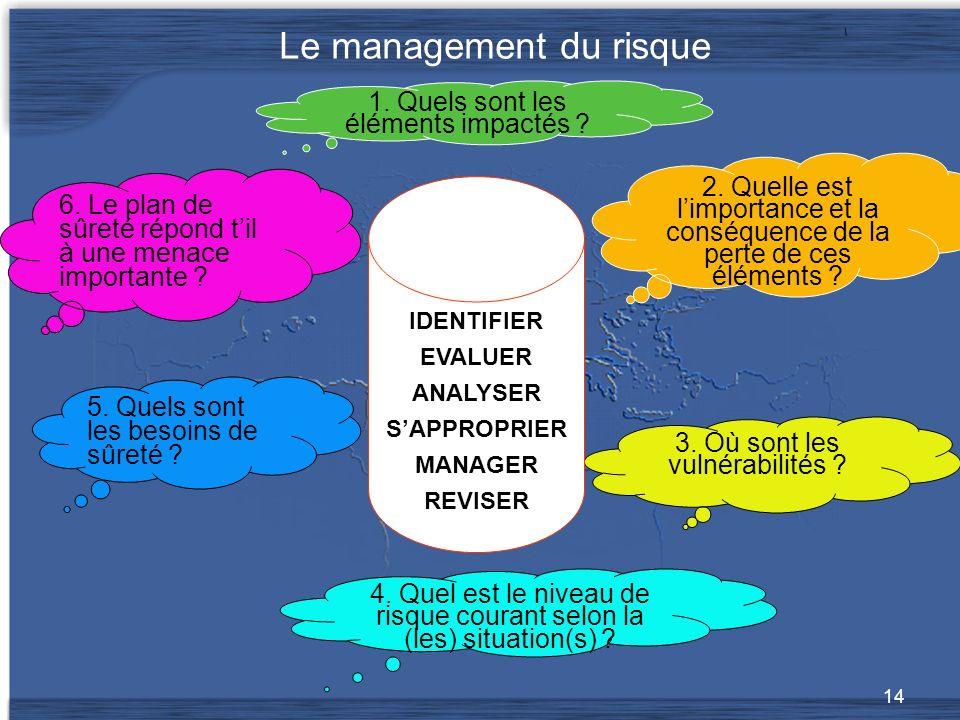 14 Le management du risque 1.Quels sont les éléments impactés .
