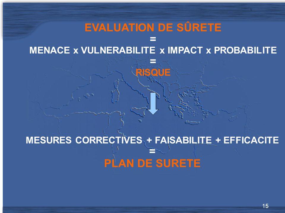 15 MESURES CORRECTIVES + FAISABILITE + EFFICACITE = PLAN DE SURETE EVALUATION DE SÛRETE = MENACE x VULNERABILITE x IMPACT x PROBABILITE = RISQUE