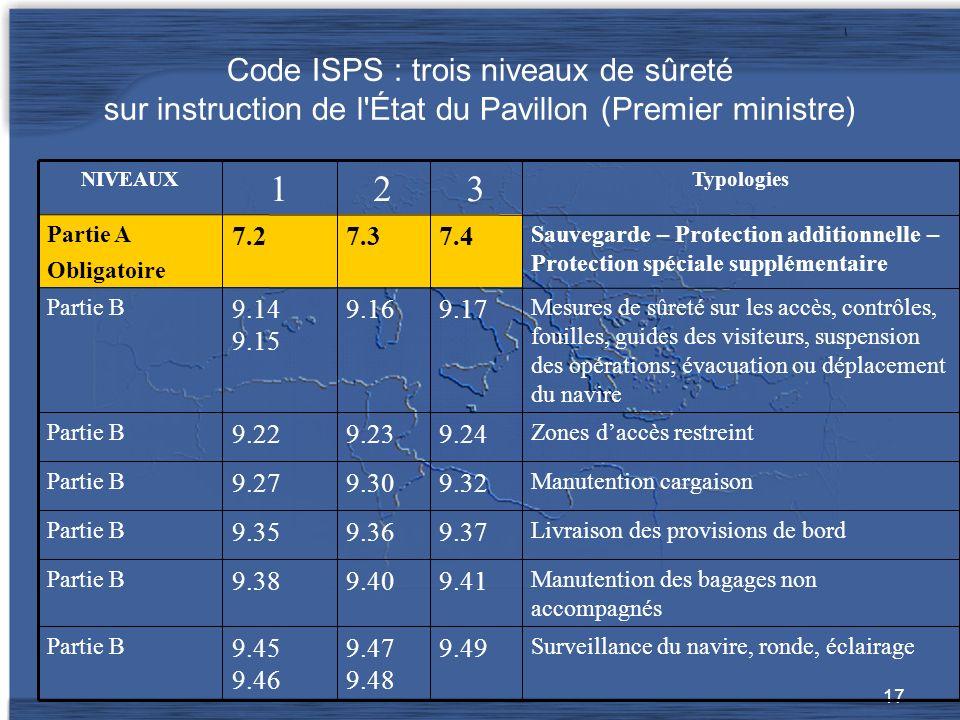 17 Code ISPS : trois niveaux de sûreté sur instruction de l État du Pavillon (Premier ministre) Surveillance du navire, ronde, éclairage 9.499.47 9.48 9.45 9.46 Partie B Manutention des bagages non accompagnés 9.419.409.38 Partie B Livraison des provisions de bord 9.379.369.35 Partie B Manutention cargaison 9.329.309.27 Partie B Zones daccès restreint 9.249.239.22 Partie B Mesures de sûreté sur les accès, contrôles, fouilles, guides des visiteurs, suspension des opérations; évacuation ou déplacement du navire 9.179.169.14 9.15 Partie B Sauvegarde – Protection additionnelle – Protection spéciale supplémentaire 7.47.37.2 Partie A Obligatoire Typologies 321 NIVEAUX