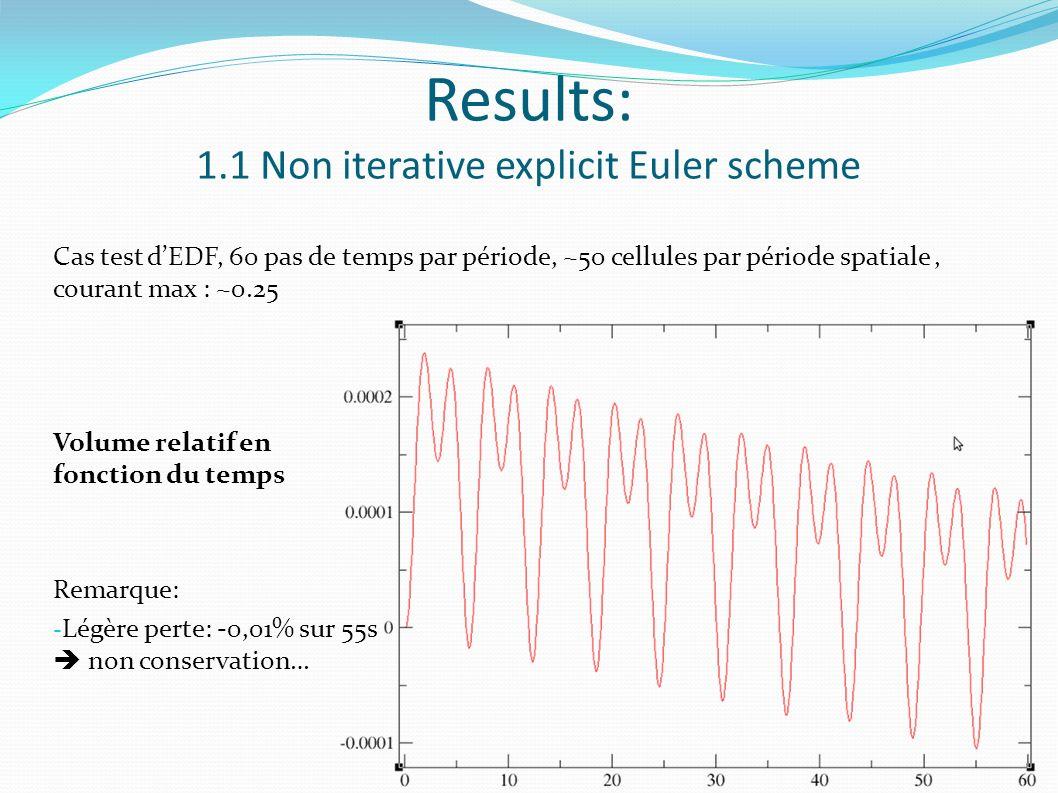 Cas test dEDF, 60 pas de temps par période, ~50 cellules par période spatiale, courant max : ~0.25 Volume relatif en fonction du temps Remarque: - Légère perte: -0,01% sur 55s non conservation… Results: 1.1 Non iterative explicit Euler scheme