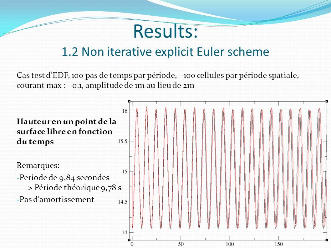 Results: 1.2 Non iterative explicit Euler scheme Cas test dEDF, 100 pas de temps par période, ~100 cellules par période spatiale, courant max : ~0.1, amplitude de 1m au lieu de 2m Hauteur en un point de la surface libre en fonction du temps Remarques: - Periode de 9,84 secondes > Période théorique 9,78 s - Pas damortissement