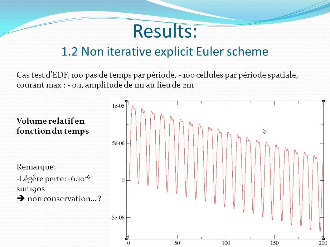 Results: 1.2 Non iterative explicit Euler scheme Cas test dEDF, 100 pas de temps par période, ~100 cellules par période spatiale, courant max : ~0.1, amplitude de 1m au lieu de 2m Volume relatif en fonction du temps Remarque: - Légère perte: -6.10 -6 sur 190s non conservation… ?