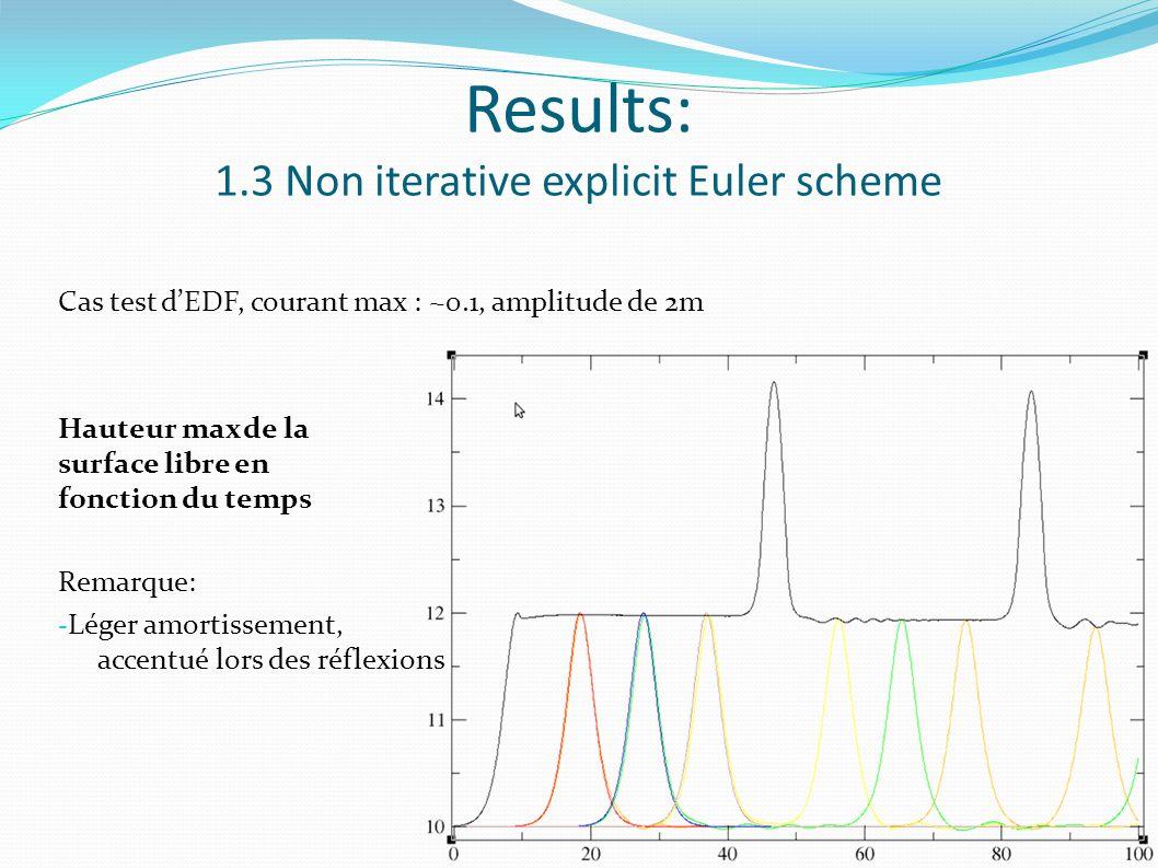 Results: 1.3 Non iterative explicit Euler scheme Cas test dEDF, courant max : ~0.1, amplitude de 2m Hauteur max de la surface libre en fonction du temps Remarque: - Léger amortissement, accentué lors des réflexions