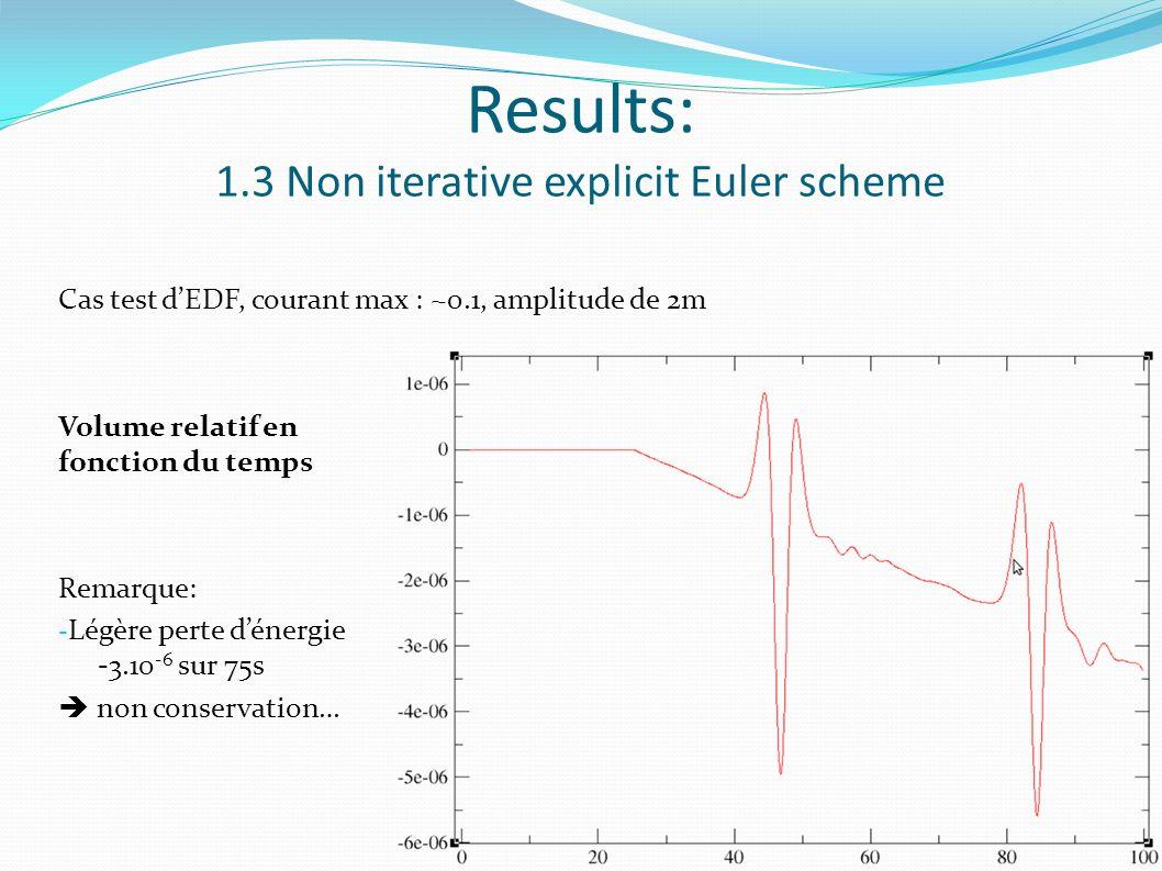 Results: 1.3 Non iterative explicit Euler scheme Cas test dEDF, courant max : ~0.1, amplitude de 2m Volume relatif en fonction du temps Remarque: - Légère perte dénergie -3.10 -6 sur 75s non conservation…