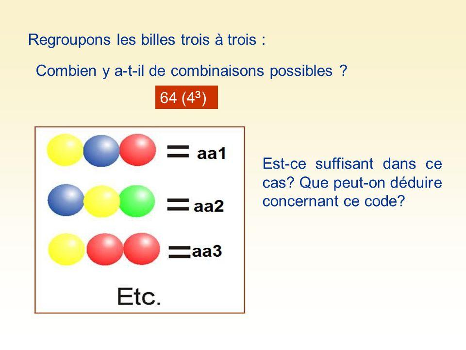 Regroupons les billes trois à trois : Combien y a-t-il de combinaisons possibles ? 64 (4 3 ) Est-ce suffisant dans ce cas? Que peut-on déduire concern