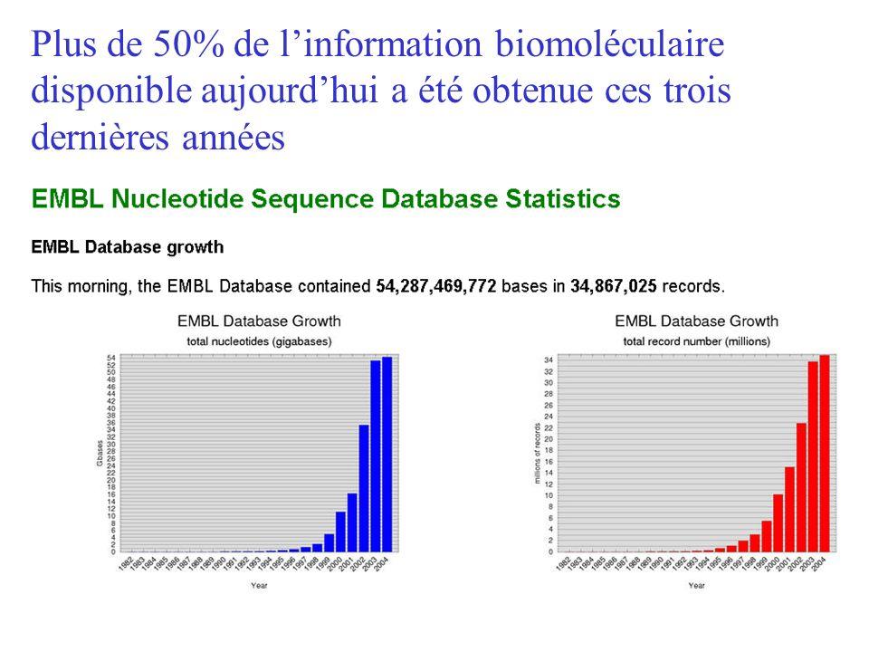 Plus de 50% de linformation biomoléculaire disponible aujourdhui a été obtenue ces trois dernières années