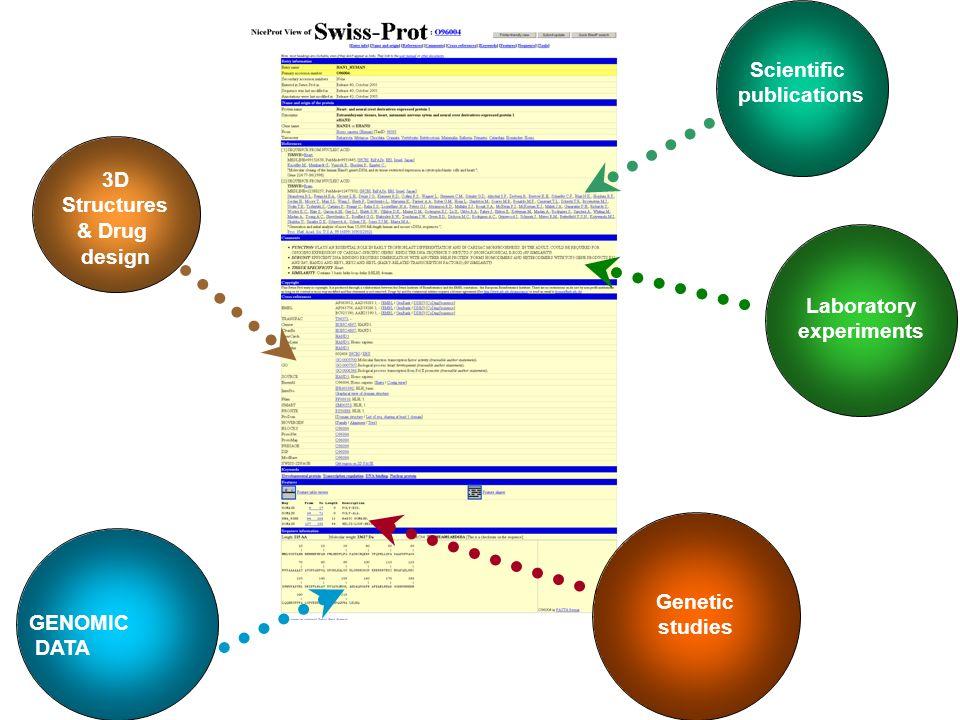 Genetic studies 3D Structures & Drug design Laboratory experiments GENOMIC DATA Scientific publications