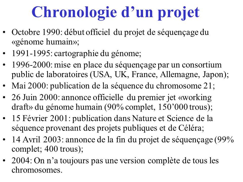 Chronologie dun projet Octobre 1990: début officiel du projet de séquençage du «génome humain»; 1991-1995: cartographie du génome; 1996-2000: mise en
