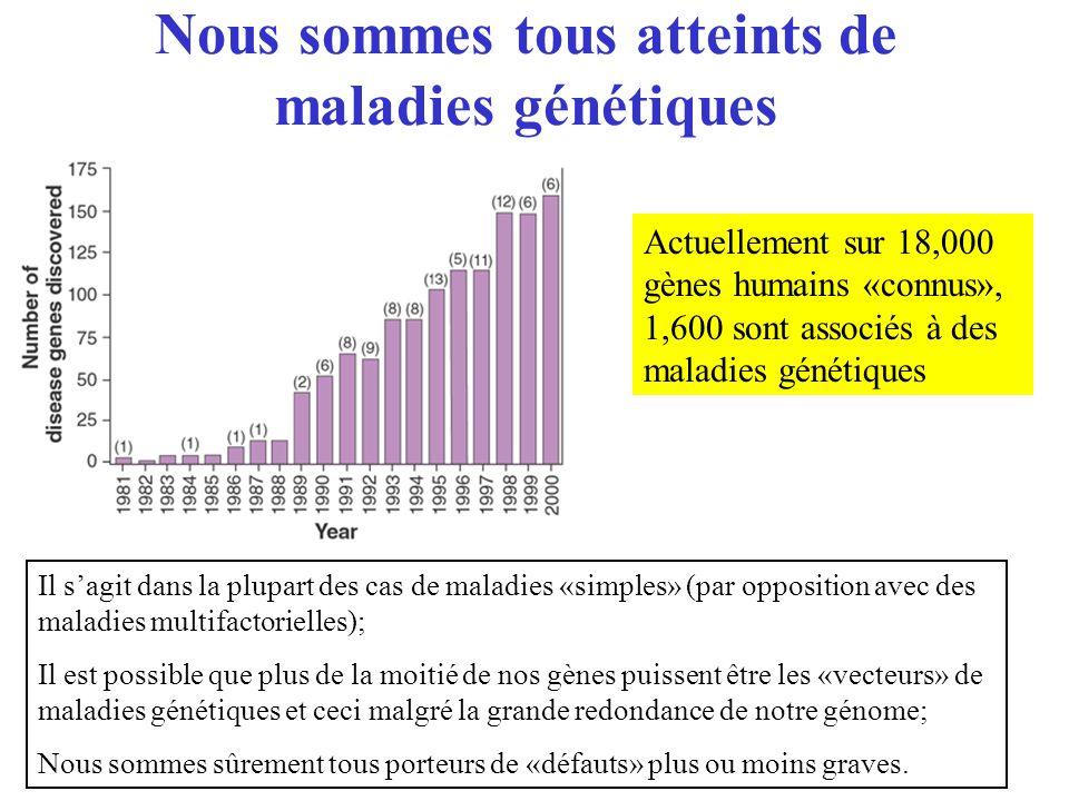 Nous sommes tous atteints de maladies génétiques Actuellement sur 18,000 gènes humains «connus», 1,600 sont associés à des maladies génétiques Il sagi