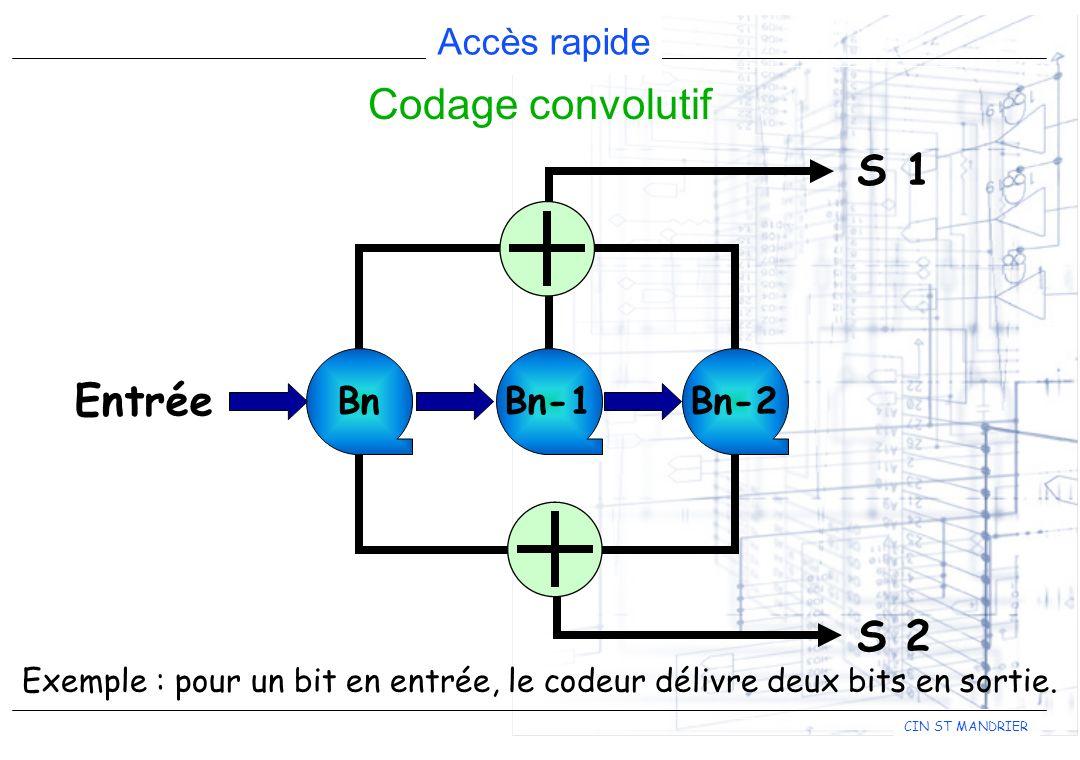 CIN ST MANDRIER Accès rapide Codage convolutif Entrée BnBn-1Bn-2 S 1 S 2 Exemple : pour un bit en entrée, le codeur délivre deux bits en sortie.