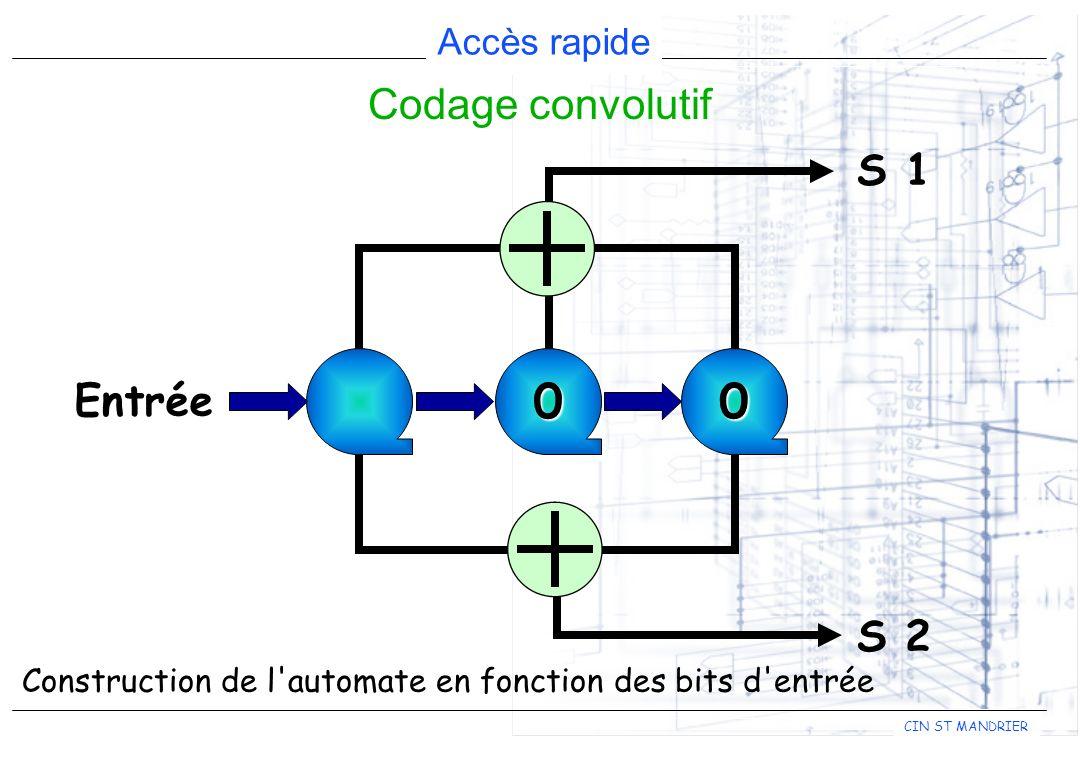 CIN ST MANDRIER Accès rapide Codage convolutif 00 Entrée S 1 S 2 Construction de l'automate en fonction des bits d'entrée