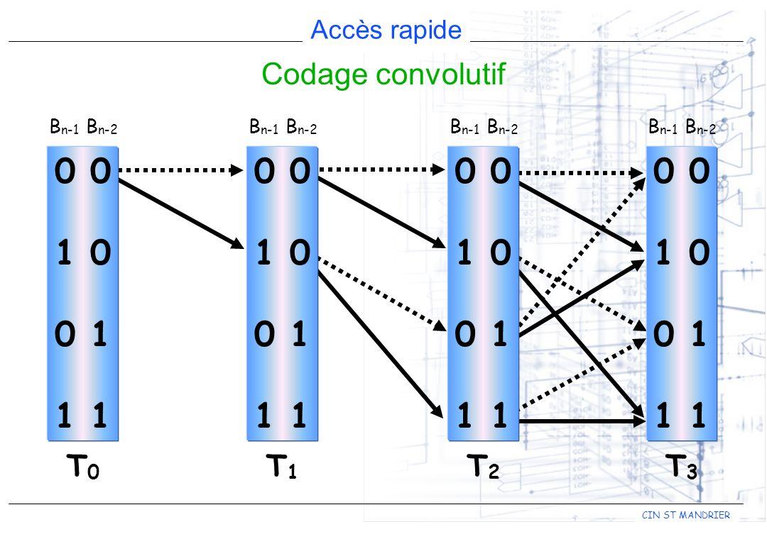 CIN ST MANDRIER Accès rapide Codage convolutif 0 1 0 0 1 1 B n-1 B n-2 T0T0 0 1 0 0 1 1 B n-1 B n-2 T1T1 0 1 0 0 1 1 B n-1 B n-2 T3T3 0 1 0 0 1 1 B n-