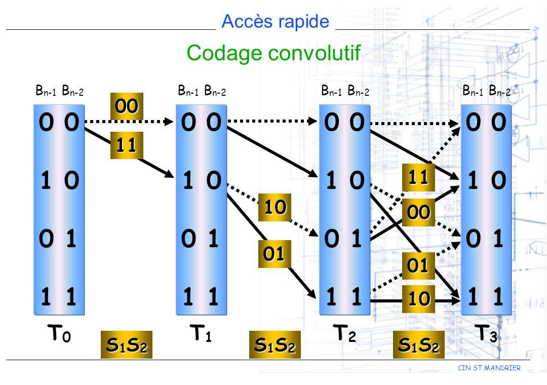 CIN ST MANDRIER Accès rapide 0 1 0 0 1 1 B n-1 B n-2 T3T3 Codage convolutif 0 1 0 0 1 1 B n-1 B n-2 T0T0 S1S2S1S2S1S2S1S2 00 11 0 1 0 0 1 1 B n-1 B n-