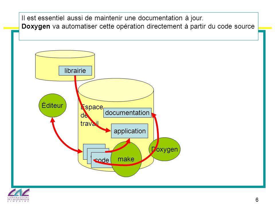 6 Espace de travail code Éditeur application documentation Doxygen librairie Il est essentiel aussi de maintenir une documentation à jour. Doxygen va