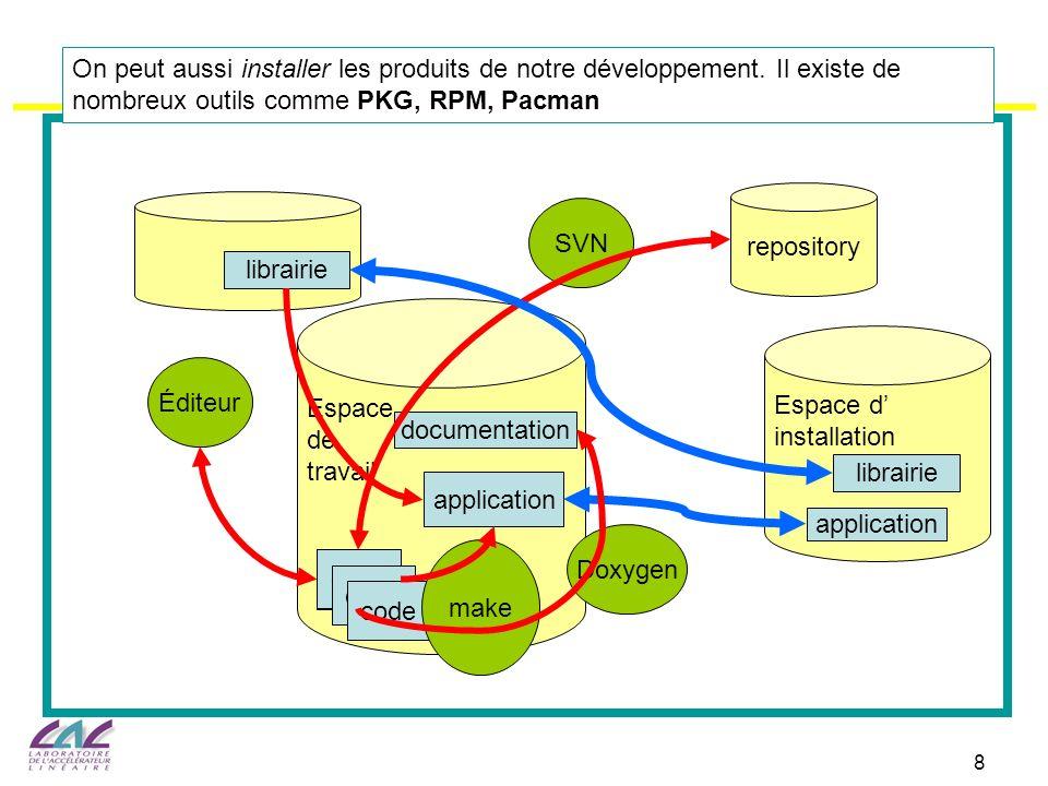 8 Espace de travail code Éditeur SVN repository application documentation Doxygen librairie Espace d installation application librairie On peut aussi