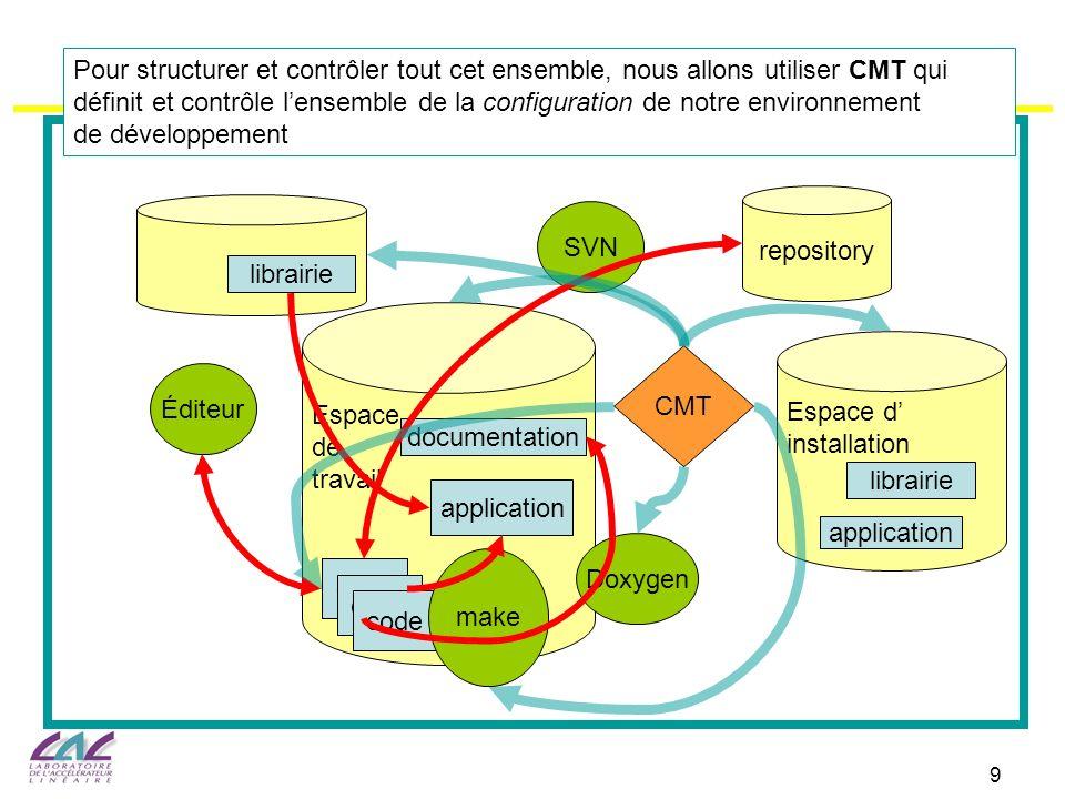 9 SVN Espace de travail code Éditeur application documentation Doxygen Espace d installation application librairie CMT repository librairie Pour struc