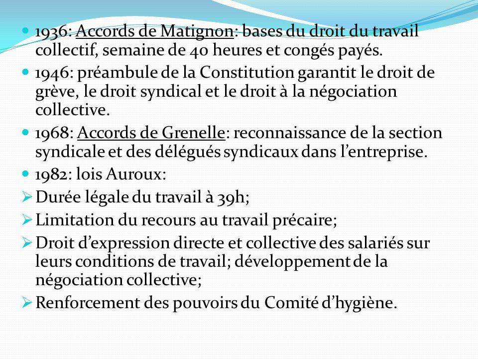 1936: Accords de Matignon: bases du droit du travail collectif, semaine de 40 heures et congés payés. 1946: préambule de la Constitution garantit le d