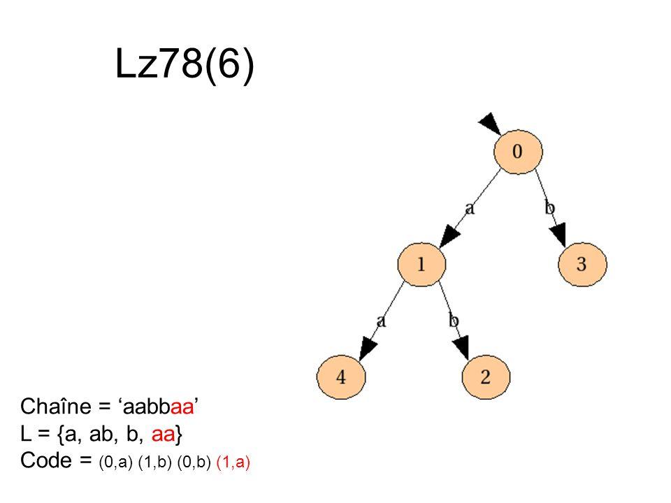 Lz78(6) Chaîne = aabbaa L = {a, ab, b, aa} Code = (0,a) (1,b) (0,b) (1,a)
