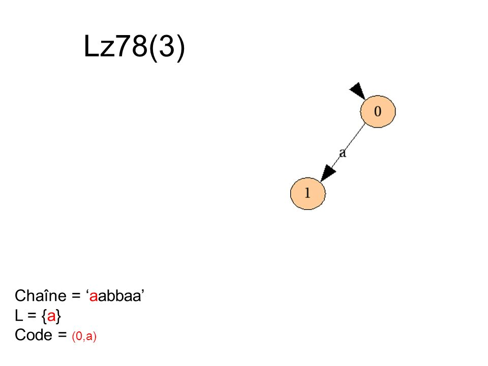 Lz78(3) Chaîne = aabbaa L = {a} Code = (0,a)