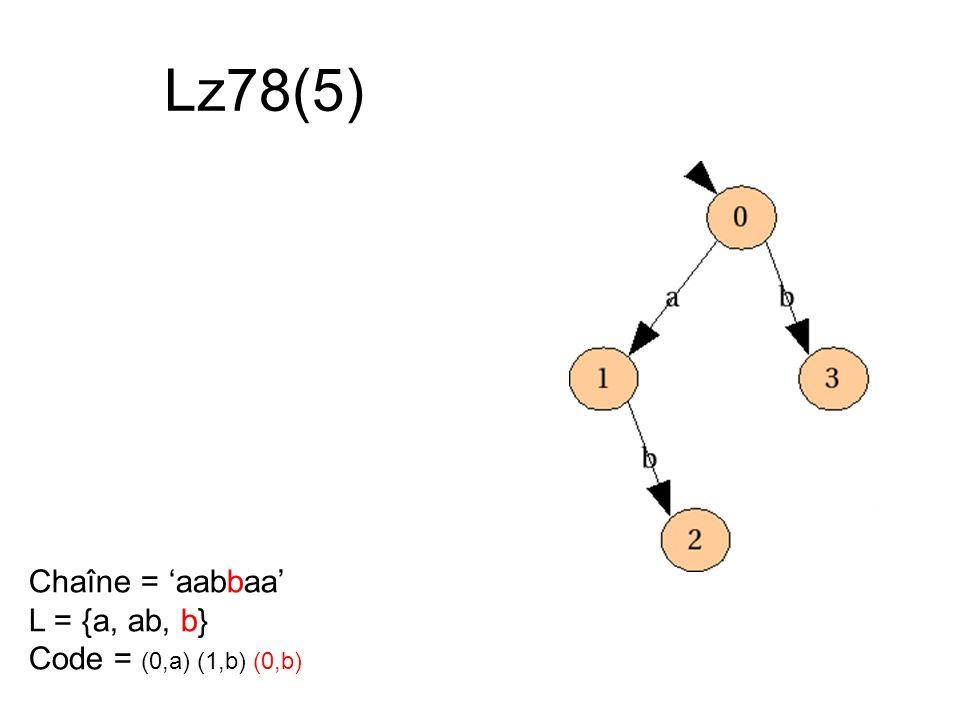 Lz78(5) Chaîne = aabbaa L = {a, ab, b} Code = (0,a) (1,b) (0,b)