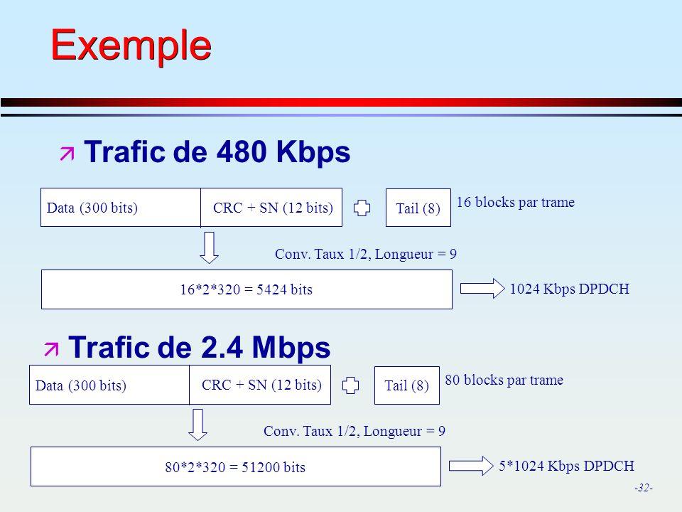 -32- Exemple ä Trafic de 480 Kbps Data (300 bits) Tail (8) 16*2*320 = 5424 bits Conv. Taux 1/2, Longueur = 9 1024 Kbps DPDCH CRC + SN (12 bits) 16 blo