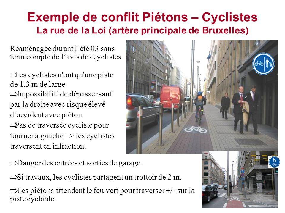 Exemple de conflit Piétons – Cyclistes La rue de la Loi (artère principale de Bruxelles) Réaménagée durant lété 03 sans tenir compte de lavis des cycl