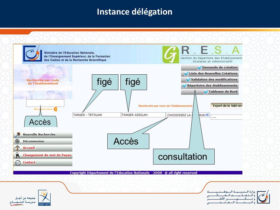figé Accès consultation Accès Instance délégation