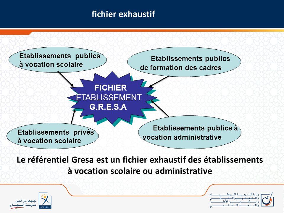 Etablissements privés à vocation scolaire Etablissements publics de formation des cadres Etablissements publics à vocation administrative Etablissemen