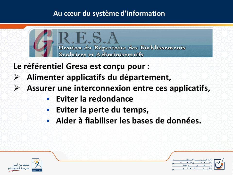 Le référentiel Gresa est conçu pour : Alimenter applicatifs du département, Assurer une interconnexion entre ces applicatifs, Eviter la redondance Evi