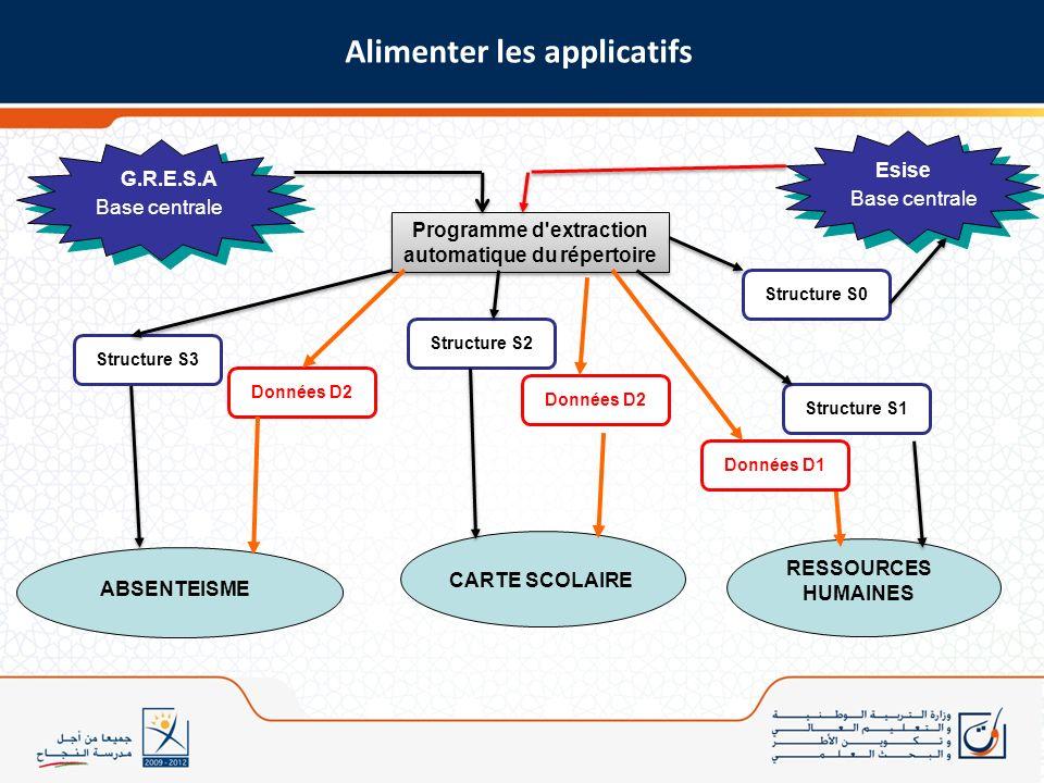 G.R.E.S.A Base centrale RESSOURCES HUMAINES CARTE SCOLAIRE ABSENTEISME Programme d'extraction automatique du répertoire Programme d'extraction automat