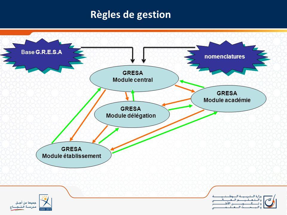 Cet espace peut faire objet déventuels messages destinés aux différents acteurs utilisateurs de GRESA Menu Gresa http://sise.men.gov.ma/gresa