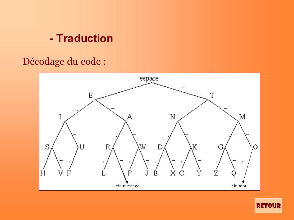- Code A.- K -.- U..- 5..... B -... L.-.. V...- 6 -.... C -.-. M -- W.-- 7 --... D -.. N -. X -..- 8 ---.. E. O --- Y -.-- 9 ----. F..-. P.--. Z --..