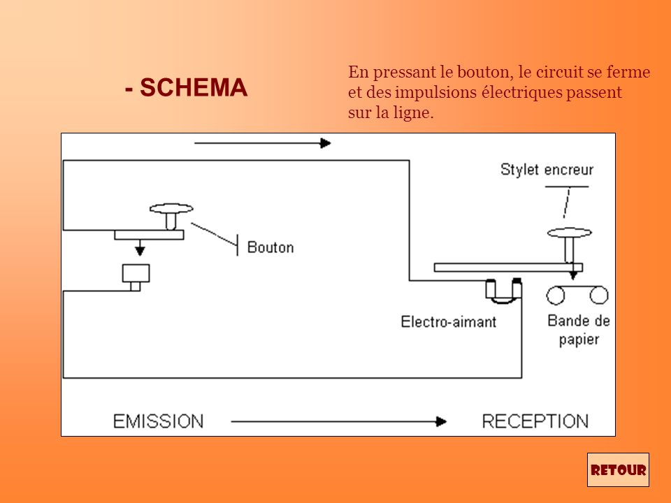 FONCTIONNEMENT DU TELEGRAPHE Système mécanique dont chaque mouvement, en fermant un circuit électrique, provoque dans lappareil récepteur des mouvemen