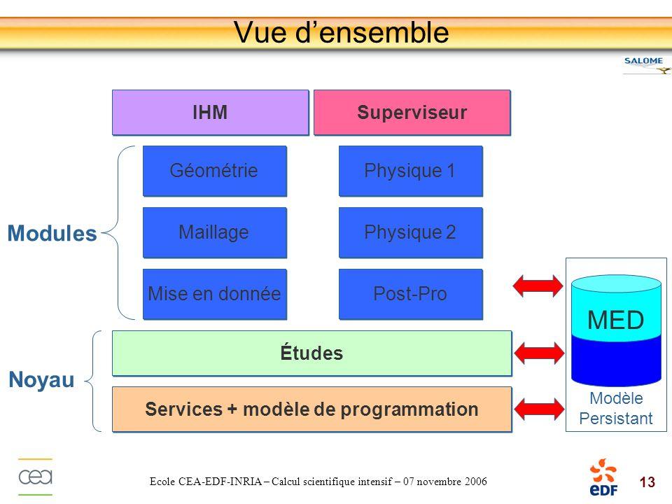 13 Ecole CEA-EDF-INRIA – Calcul scientifique intensif – 07 novembre 2006 Vue densemble Services + modèle de programmation Études IHM Modules Noyau Mod