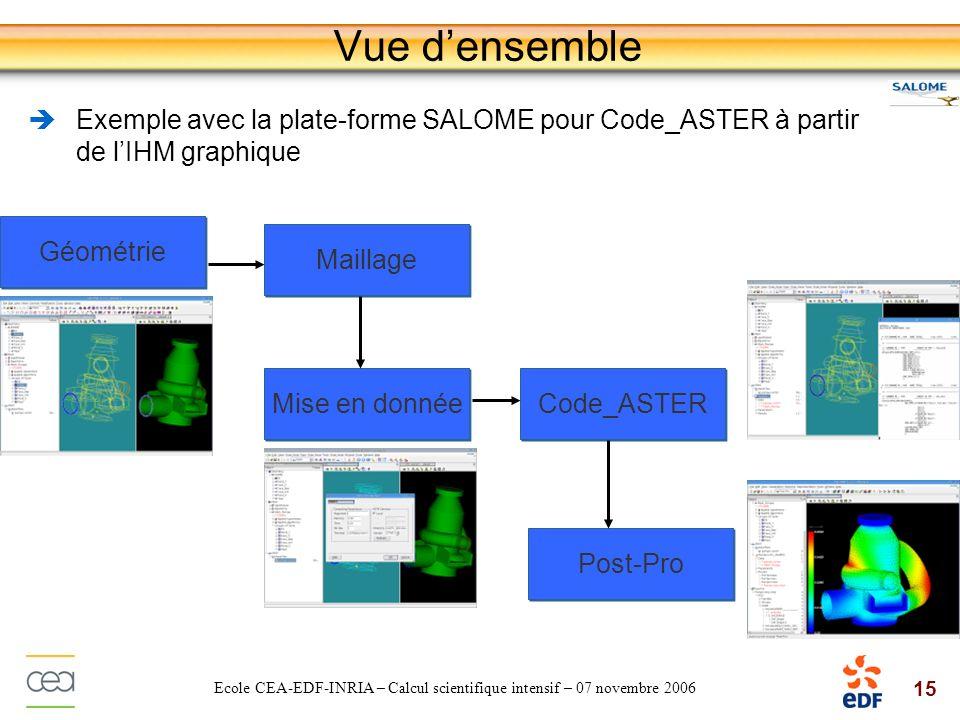 15 Ecole CEA-EDF-INRIA – Calcul scientifique intensif – 07 novembre 2006 Vue densemble Exemple avec la plate-forme SALOME pour Code_ASTER à partir de