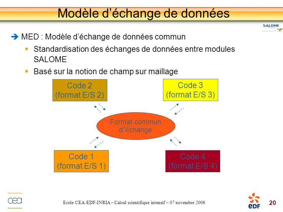 20 Ecole CEA-EDF-INRIA – Calcul scientifique intensif – 07 novembre 2006 Modèle déchange de données MED : Modèle déchange de données commun Standardis