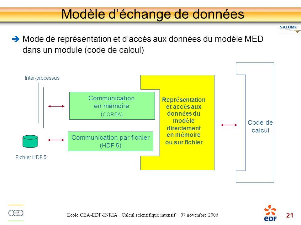21 Ecole CEA-EDF-INRIA – Calcul scientifique intensif – 07 novembre 2006 Modèle déchange de données Mode de représentation et daccès aux données du mo