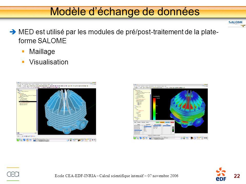 22 Ecole CEA-EDF-INRIA – Calcul scientifique intensif – 07 novembre 2006 Modèle déchange de données MED est utilisé par les modules de pré/post-traite