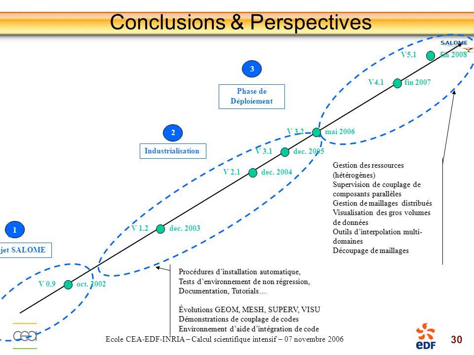 30 Ecole CEA-EDF-INRIA – Calcul scientifique intensif – 07 novembre 2006 Industrialisation V 0.9 - oct. 2002 V 1.2 - dec. 2003 V 2.1 - dec. 2004 V 3.1