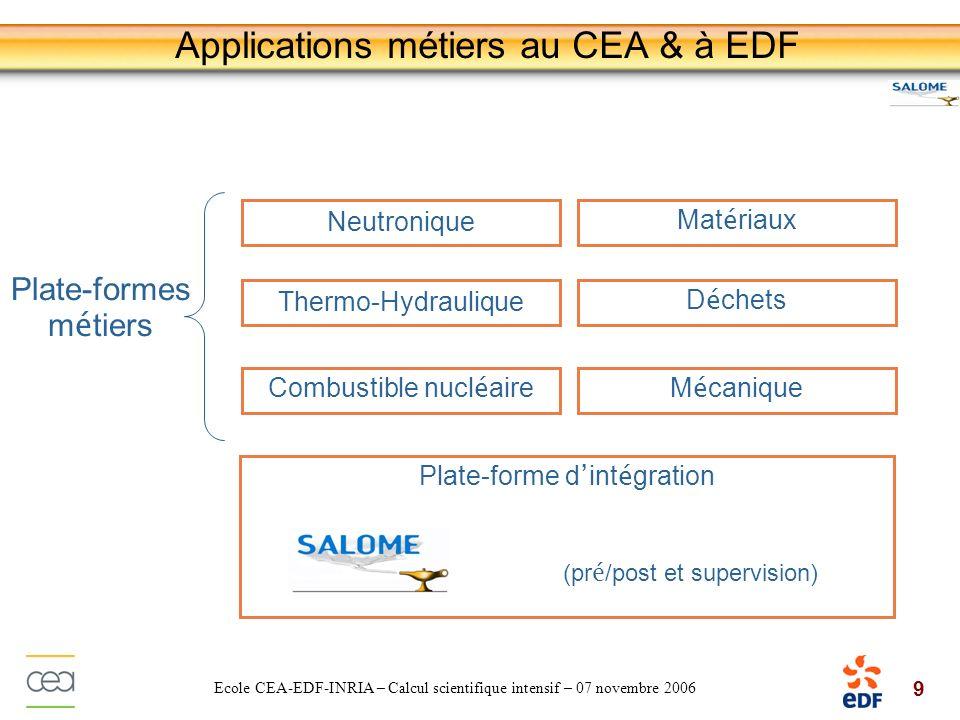 20 Ecole CEA-EDF-INRIA – Calcul scientifique intensif – 07 novembre 2006 Modèle déchange de données MED : Modèle déchange de données commun Standardisation des échanges de données entre modules SALOME Basé sur la notion de champ sur maillage Code 2 (format E/S 2) Code 3 (format E/S 3) Code 4 (format E/S 4) Code 1 (format E/S 1) Format commun d é change