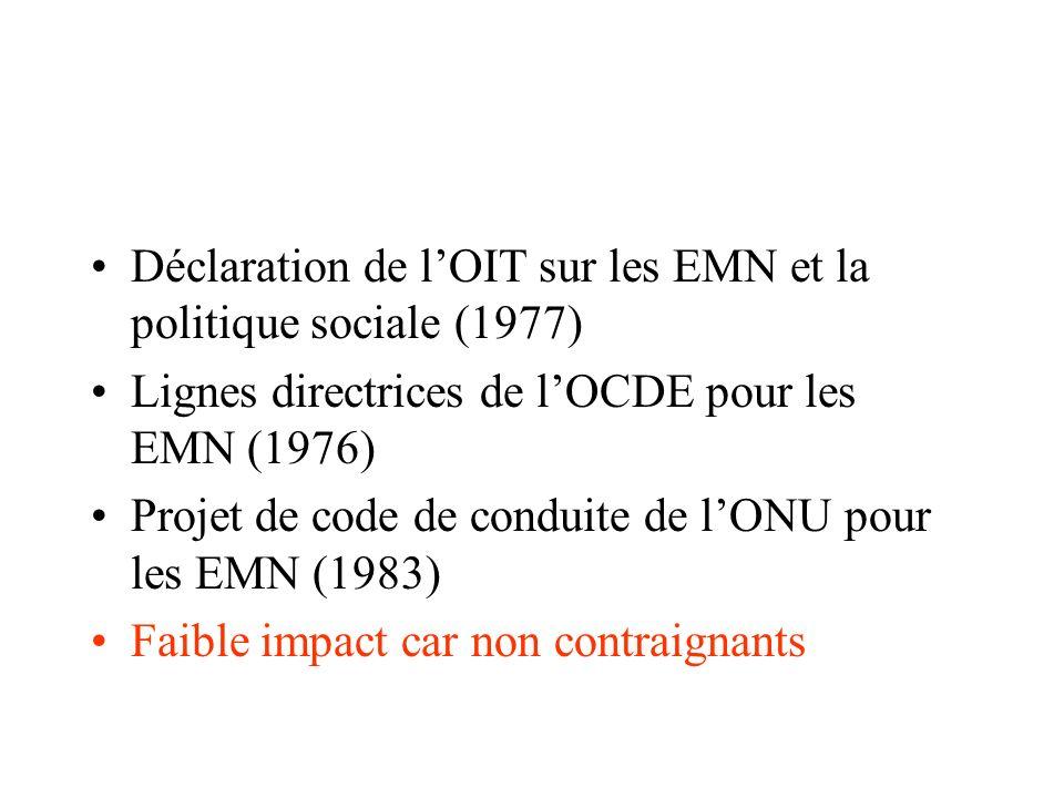 Déclaration de lOIT sur les EMN et la politique sociale (1977) Lignes directrices de lOCDE pour les EMN (1976) Projet de code de conduite de lONU pour