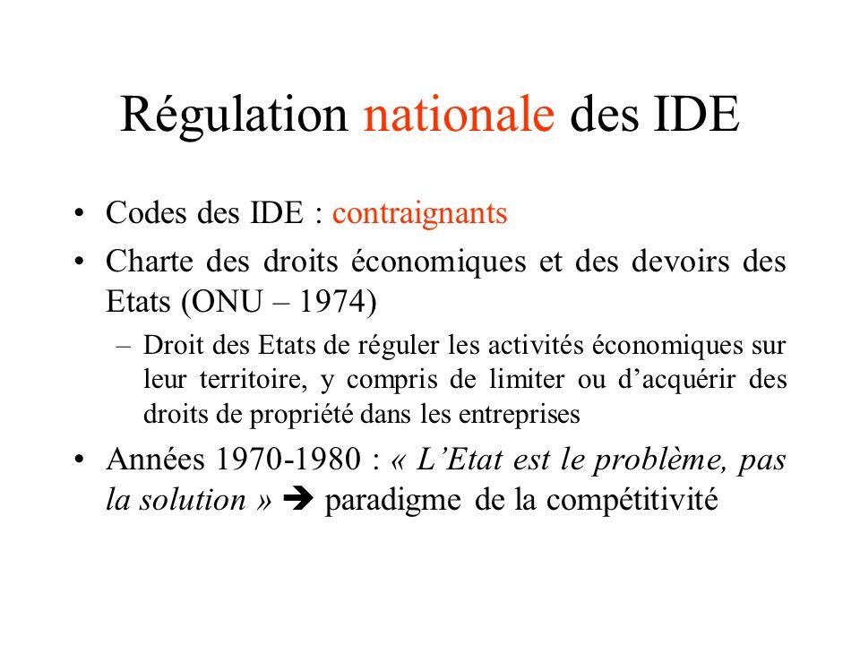 Régulation nationale des IDE Codes des IDE : contraignants Charte des droits économiques et des devoirs des Etats (ONU – 1974) –Droit des Etats de rég