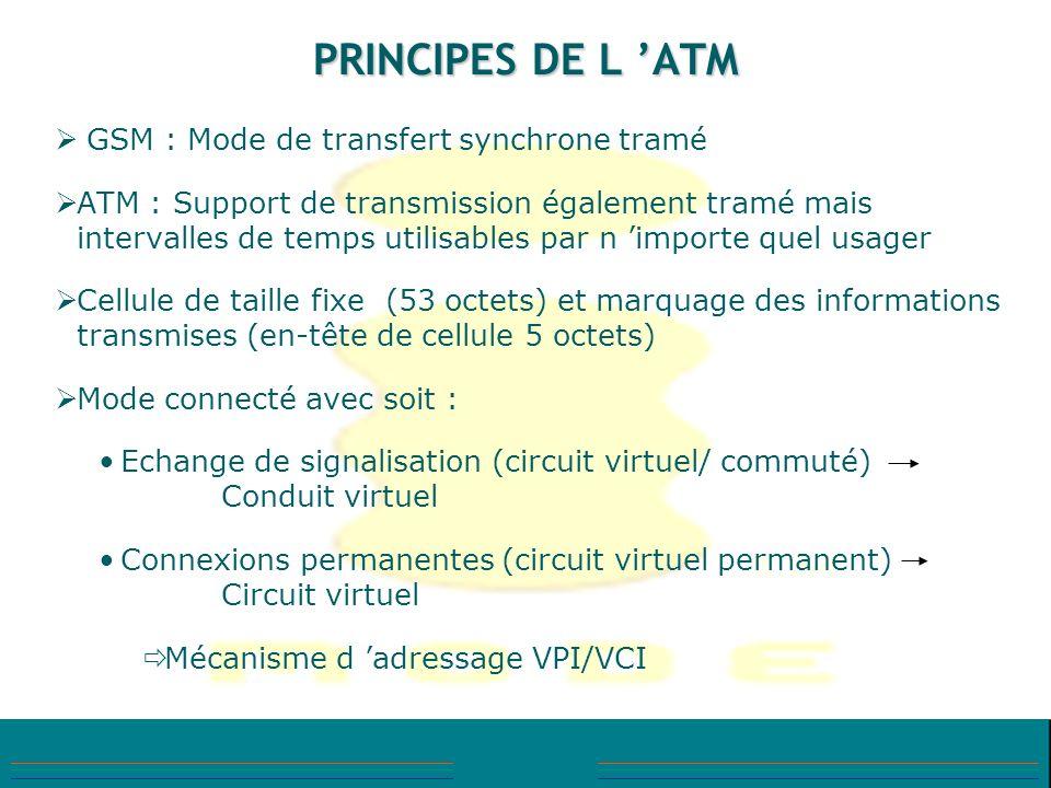 PRINCIPES DE L ATM GSM : Mode de transfert synchrone tramé ATM : Support de transmission également tramé mais intervalles de temps utilisables par n i