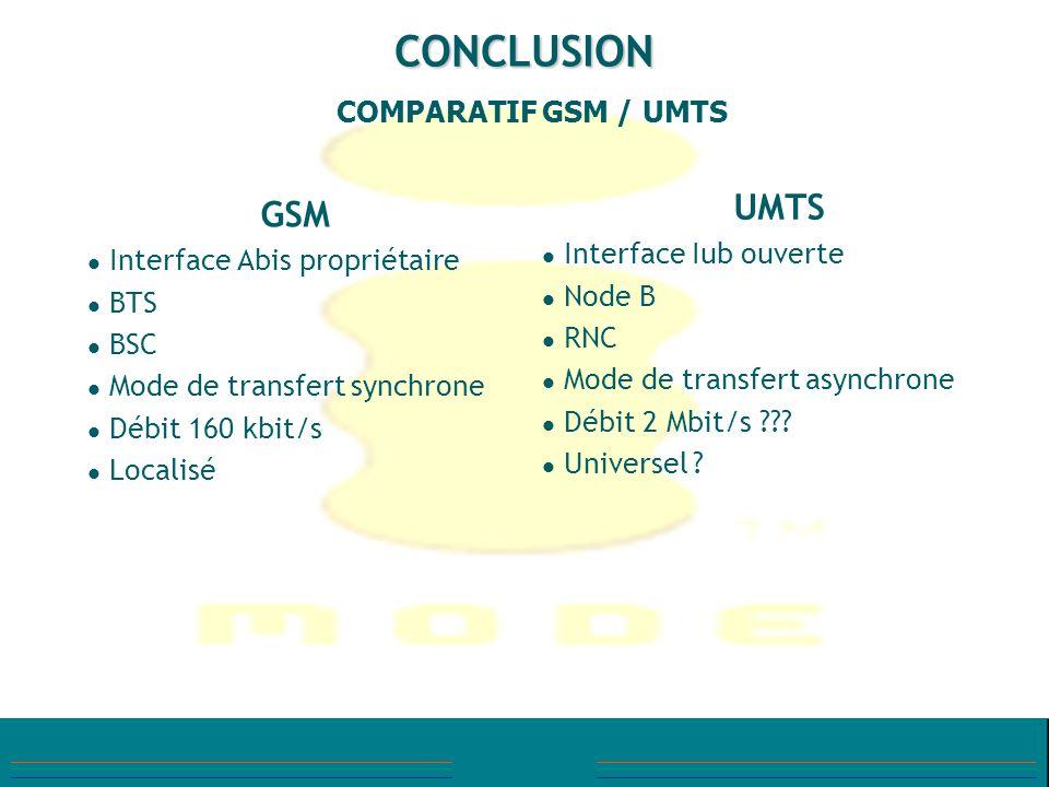 CONCLUSION GSM Interface Abis propriétaire BTS BSC Mode de transfert synchrone Débit 160 kbit/s Localisé UMTS Interface Iub ouverte Node B RNC Mode de