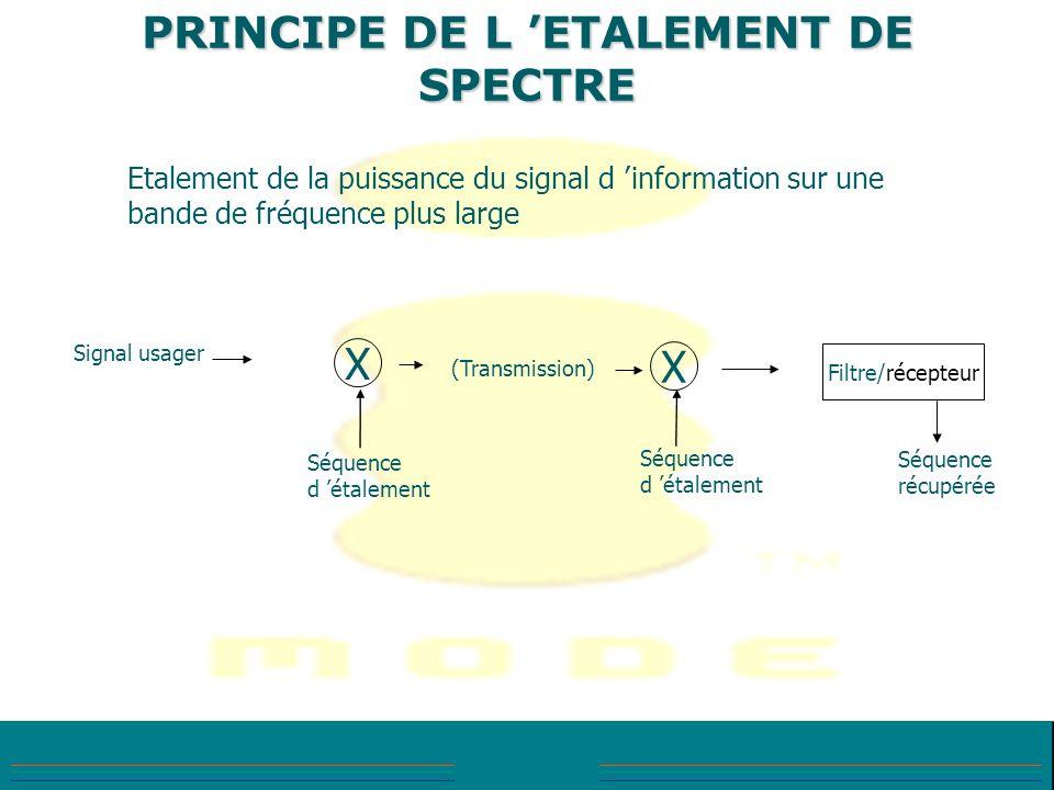 PRINCIPE DE L ETALEMENT DE SPECTRE Etalement de la puissance du signal d information sur une bande de fréquence plus large X X Signal usager (Transmis